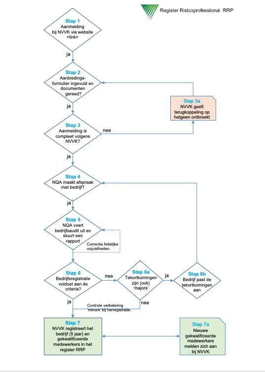 Schema RRP collectieve registratie.png